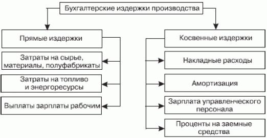 Рис.2 - Классификация бухгалтерских издержек производства