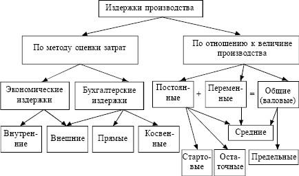 Рис.1 - Издержки производства